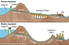 The Romans constructed aqueducts to bring a constant flow of water from distant sources into cities and towns, supplying public baths, latrines, fountains and private households. Waste water was removed by the sewage systems and released into nearby bodie Ancient Rome, Ancient Greece, Ancient History, Ancient Aliens, Roman Architecture, Ancient Architecture, World History, Art History, European History