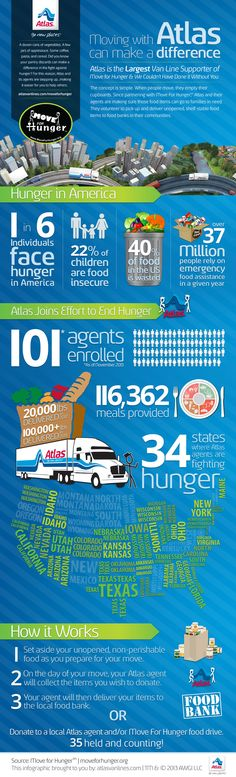 Check out our new infographic that highlights Atlas Van Lines' partnership with Move For Hunger!