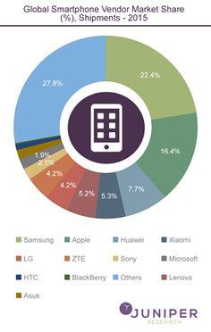 Global-Smartphone-Vendor-Market-Share-Shipments-2015