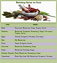 Easy Life Meal and Party Planning: Cooking with Fresh Herbs - Matching Herbs to Food Infographic