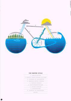"""""""El Ciclo del Agua"""" - Bicicletas acuáticas para celebrar el Día Mundial del Agua - La Feria de la Bicicleta"""