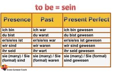 Conjugation and tenses of the irregular German verb 'sein' (to be), how to use it correctly and its various meanings in English Verbal Tenses, Tenses Grammar, Verb Conjugation, Basic German, Learn German, German Grammar, German Words, German Language Learning, Foreign Language