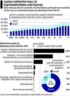 Lasten käytösongelmat kuormittavat erikoissairaanhoitoa, vaikka parhaiten niihin saa apua varhaisen tuen vanhempainvalmennuksista. Miksi niitä ei ole tarjolla riittävästi koko maassa? Holland, Bar Chart, The Nederlands, The Netherlands, Bar Graphs, Netherlands