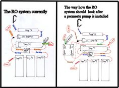 The Benefits of Reverse Osmosis System See more: http://www.reverseosmosisguides.com/benefits-reverse-osmosis-system/  Reverse osmosis is the physical and chemical treatment of water to make it free from contaminants and safe for drinking. This process uses a certain amount of pressure to force water through specialized membranes, as it taps contaminated substances.