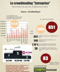 """Prêts aux PME : """"Le crowdlending ne mange pas dans les poubelles des banques ! """" (Lendix) -Fintech Crowdlending France 2016"""