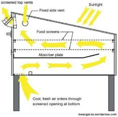 Simple Tips About Solar Energy To Help You Better Understand. Solar energy is something that has gained great traction of late. Both commercial and residential properties find solar energy helps them cut electricity c Emergency Preparedness, Survival, Food Dryer, Solar Cooker, Solar Oven, Green Tips, Mother Earth News, Solar Projects, Dehydrator Recipes