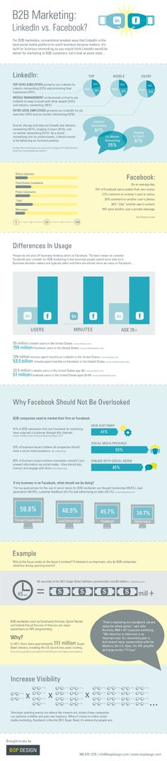 #Linkedin vs. #Facebook - both are powerful #socialmedia tools, but here's a side-by-side comparison on the advantages to each. From BOP Design