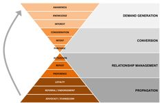 Content Marketing is Much More than Just Top-Funnel Content - Relevance Sales And Marketing, Marketing Digital, Business Marketing, Content Marketing, Affiliate Marketing, Online Marketing, Strategy Business, Marketing Tools, Internet Marketing
