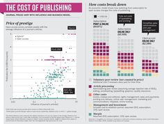 The cost of publishing: journal prices vary with influence and business model - and cheap open-access journals raise questions about the value publishers add for their money. #OA #open Nature Publishing Group Credit: Nature