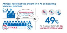 #Stroke prevention is the main treatment objective in Atrial Fibrillation, but 49% of eligible patients do not receive treatment. #AFib
