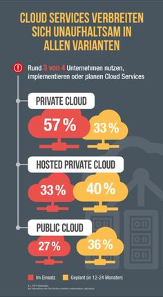 Statistiken zum Cloud Computing » Linux-Magazin