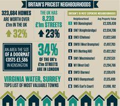 Britain's priciest neighbourhoods
