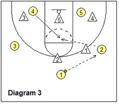 Key Elements/Principles in Attacking the Zone Defense, the Coach's Clipboard Basketball Coaching and Playbook Basketball Plays, Basketball Drills, Basketball Coach, Elements And Principles, Clipboard, Coaching, Key, Sport, Basketball Workouts