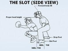 http://www.ndgbaseball.org/umpiring/slot_position(side_view).jpg
