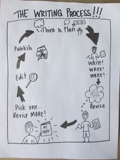 Kristi's writing process chart.