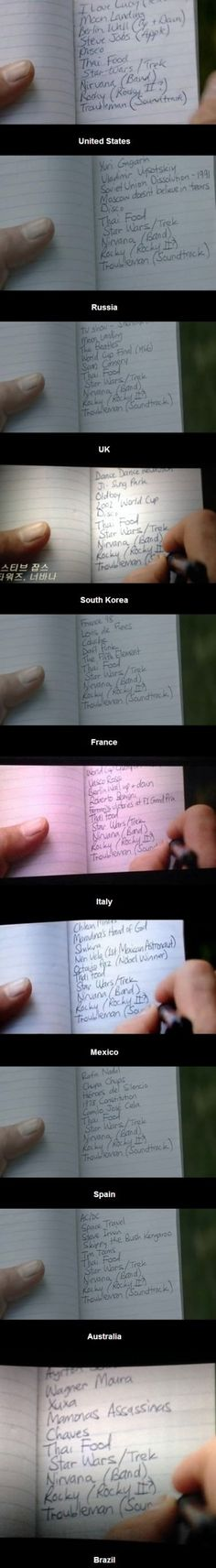 Captain America's list in the Winter Soldier for different countries