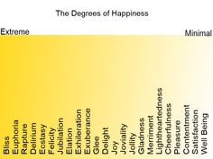 Degrees of happiness - expand your emotional vocabulary and self awareness.