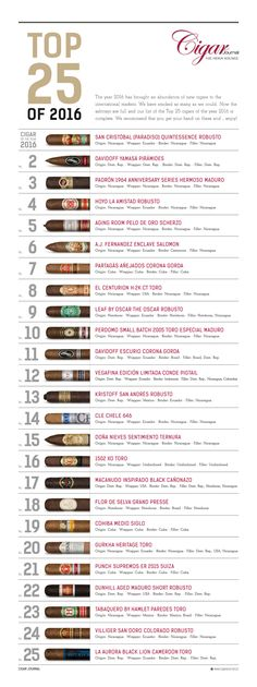 Cigar Journal (cigarjournalmag) auf Pinterest