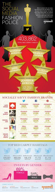 The Social Media Fashion Police: #Oscars #infographic #socialmedia