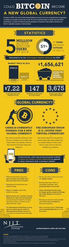 Bitcoin Become a New Global Currency? [Infogrpahic Could Bitcoin Become a New Global Currency? [Infogrpahic]Could Bitcoin Become a New Global Currency? Bitcoin Mining Software, Bitcoin Mining Rigs, What Is Bitcoin Mining, Bitcoin Miner, Investing In Cryptocurrency, Bitcoin Cryptocurrency, Cryptocurrency Trading, Ethereum Mining, Mining Pool