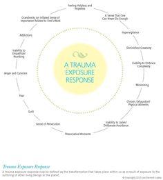 Trauma Exposure Response Wheel From Trauma stewardship
