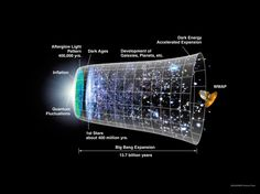 "Big Bang? Universe May Have Had No Beginning - In the new formulation, the universe was never a singularity, or an infinitely small & dense point of matter. ""Our theory suggests that the age of the universe could be infinite,"" said study co-author Saurya Das, a theoretical physicist at the University of Lethbridge. The new concept could also explain what dark matter,  the mysterious, invisible substance that makes up most of the universe is actually made of."