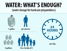 Water Storage for Hurricane Preparedness - What's Enough Infographic - FDA. Hurricane Preparedness, Emergency Preparedness, Hurricane Safety, Home Safety, Child Safety, Atlantic Hurricane, Emergency Preparation, Water Storage, Natural Disasters