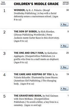 100 Scope Notes is encouraged by the top sellers for children's books on NYTimes list! Middle School Books, Recommended Reading, Reading Lists, Children's Books, Ny Times, Amy, The 100, Encouragement, Classroom