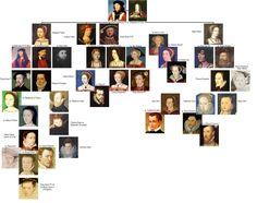The Tudor Family Tree