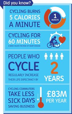 """""""Moving more on two wheels has amazing benefits for all ages. Monster Cycle, Cargo Bike, Heart Disease, Did You Know, Burns, Sick, Cycling, Twitter, Safety"""