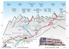 Chata pod Rysmi (Rysy) Line Chart