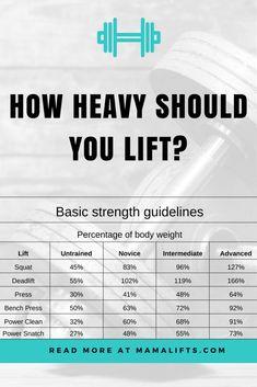 Strength Standards #bodybuildingfood