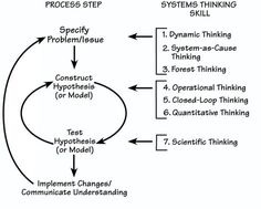 systems thinking method comprises four steps Systems Thinking, Thinking Skills, Critical Thinking, Thinking Maps, Leadership Tips, Leadership Development, Systems Engineering, Process Improvement, Complex Systems