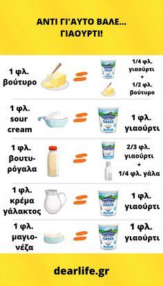 Δες πόση ποσότητα γιαουρτιού μπορείς να βάζεις στις συνταγές σου αντί για βούτυρο, sour cream, βουτυρόγαλα, κρέμα γάλακτος και μαγιονέζα! Sour Cream, My Recipes, Greek, Greece, Cream, Creme Fraiche
