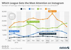 Which Sports League Sees the Most Action on Instagram? https://www.statista.com/chart/11329/number-of-hashtags-referring-to-major-us-sports-leagues/