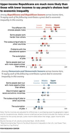 Upper-income Republicans are much more likely than those with lower incomes to say people's choices lead to economic inequality Source: Pew Research Center Social Class, Choices, Sayings, People, Life, Lyrics, Word Of Wisdom, Folk, Quotations