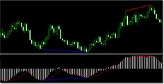 Reveal The Mystery With The New Tools In Your Trading Arsenal: Candlestick Pattern Recognizer And Divergence Pattern Us Dollar Index, Gbp Usd, Penny Stocks, Trading Strategies, Candlesticks, Mystery, Neon Signs, Chart, Marketing