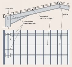 Building envelopes - SteelConstruction.info Metal Garage Buildings, Steel Structure Buildings, Roof Structure, Steel Trusses, Roof Trusses, Roof Truss Design, Steel Sheds, Carport Designs, Steel Frame Construction