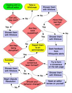 funny flowcharts - Google Search
