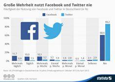 Infografik: Große Mehrheit nutzt Facebook und Twitter nie/ In Germany majority doesn't use facebook or Twitter