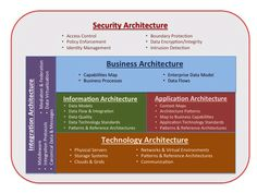 http://www.strategicitarchitecture.com/wp-content/uploads/2013/12/Architecture-Domains.png