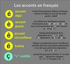 Learn French Videos Tips Student French Verbs, French Grammar, French Phrases, French Expressions, Basic French Words, How To Speak French, Learn French, French Language Lessons, French Language Learning