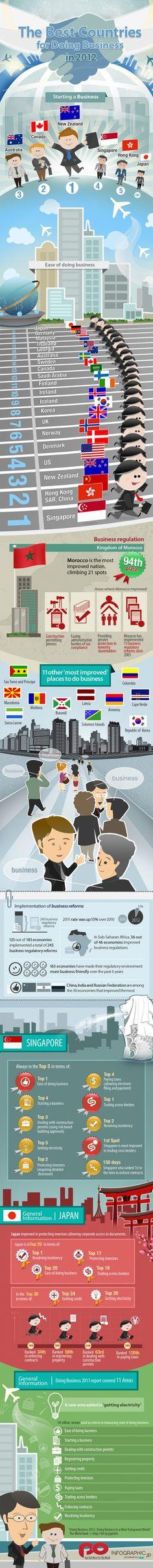 Los mejores paises para hacer negocio en 2012