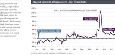 US Bank loans are still challenged versus corporate debt.