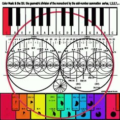 The fractal geometry of the structure of the vacuum of space encoded into our musical systems.