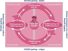 Deze powerpoint bevat voorbeelden van hoe de roos van leary werkt en waarom. Plus zelftest.