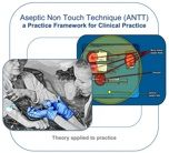 ANTT Clinical Practice Framework ANTT is based upon a set of foundation Principles & Safeguards set out in the ANTT Clinical Practice Framework. The Framework is used for all clinical procedures.... 'From surgery to community care' The Framework underpins the 'ANTT-Approach' to aseptic technique. For a free copy of the Framework please email us: enquiries@antt.org.uk