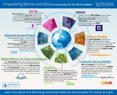 Here is a great infographic showing the many different initiatives helping to empower women, through the United Nations Foundation.
