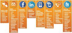 ¿Para qué sirven los canales de comunicación y las redes sociales?