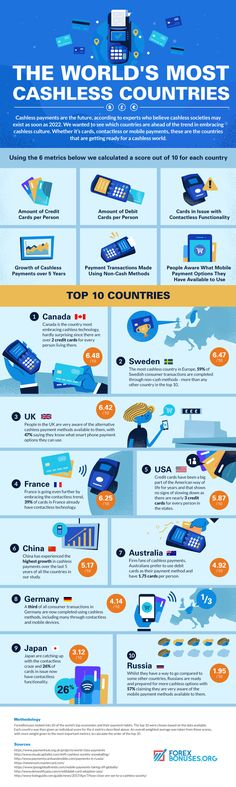 The Worlds Most Cashless Countries